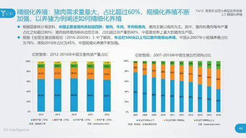 2018智慧农业发展研究报告43