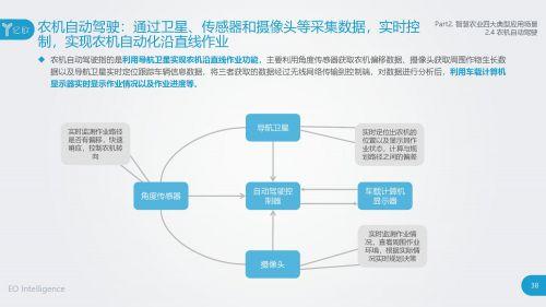 2018智慧农业发展研究报告37