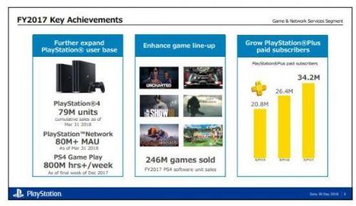 最后的疯狂 索尼PS4销量达7900万1