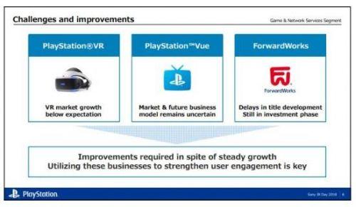 最后的疯狂 索尼PS4销量达7900万2