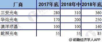 2018年中国LED芯片全球占比持续上升3