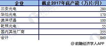 2018年中国LED芯片全球占比持续上升1
