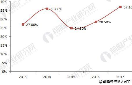 2018年中国LED芯片全球占比持续上升0