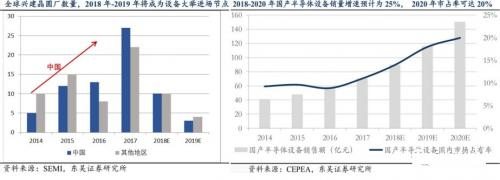 半导体设备垄断程度高,国产化困难重重5