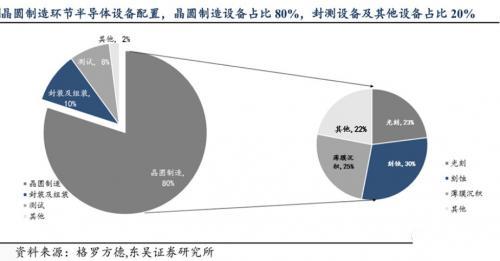 半导体设备垄断程度高,国产化困难重重1