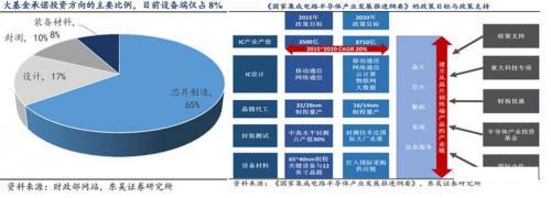 半导体设备垄断程度高,国产化困难重重2
