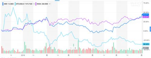 比特币价格跌回7500美元 可AMD和英伟达股价却创新高0