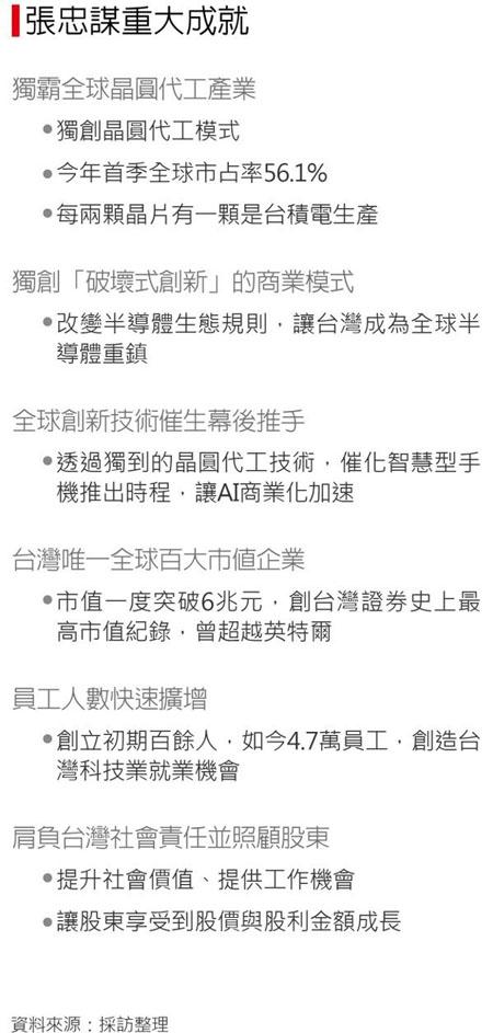 """""""台湾半导体教父""""张忠谋正式退休1"""