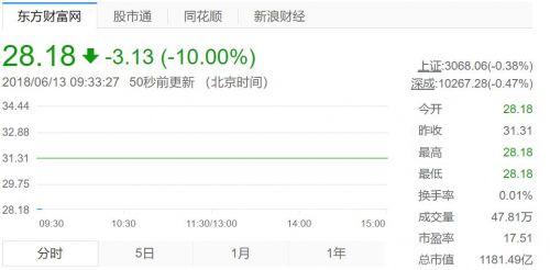 中兴通讯复牌:A股跌停 港股开盘大跌37.5%2