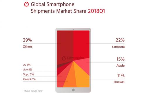 2018年Q1全球智能手机市场份额:三星居榜首0