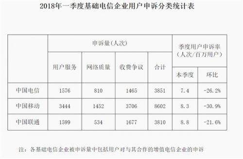 工信部:全国4G用户达10.6亿户 100Mbps宽带占比45.2%1