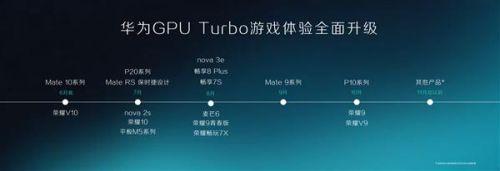 首款搭载GPU Turbo的华为手机!Mate 10系列再增值4