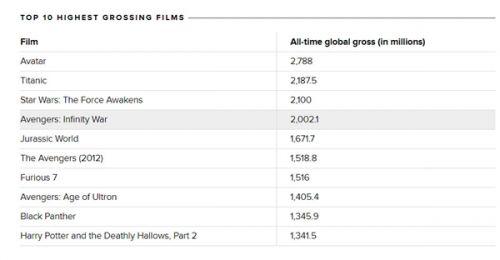全球影史票房最高的十部电影!《复联3》第四 漫威成大赢家1