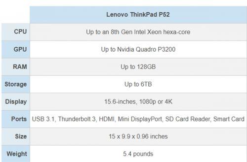 联想发布ThinkPad P52工作站:15.6寸4K屏+128GB内存1