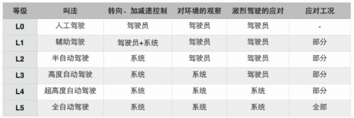 """零跑汽车发布AI芯片""""凌芯01"""":可接近L3自动驾驶等级1"""