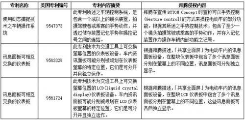 """拜腾在美被诉 立为牌坊的""""全面屏""""涉嫌侵犯专利0"""