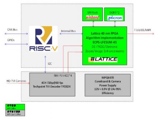 大联大世平集团联合深圳驰晶科技推出基于Lattice ECP5的SoC电子流媒体后视镜解决方案0