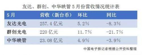 我国台湾面板厂5月营收继续同比下降,背后哪些危机浮现?0