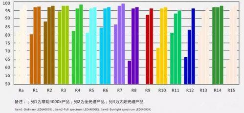 """全光谱、太阳光谱""""走红"""" 光亚展创新元素激烈""""碰撞""""2"""