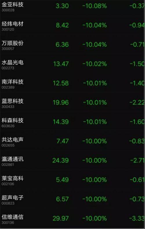 中美贸易大战苹果新机或延迟发货:苹果概念股集体跌停3