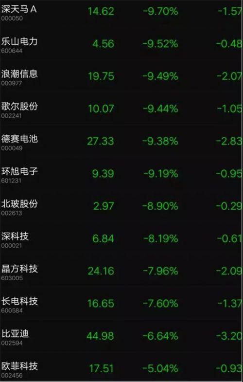 中美贸易大战苹果新机或延迟发货:苹果概念股集体跌停5