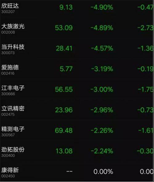 中美贸易大战苹果新机或延迟发货:苹果概念股集体跌停6