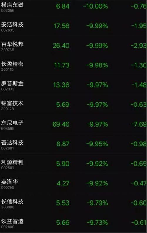 中美贸易大战苹果新机或延迟发货:苹果概念股集体跌停4