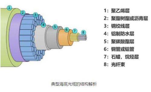 海底光缆是保证全球互联的主动脉1