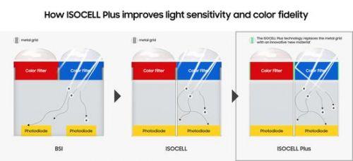 三星联合富士推出新款ISOCELL Plus传感器0