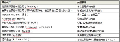 研华共创平台生态,30套物联网行业解决方案即将推出0