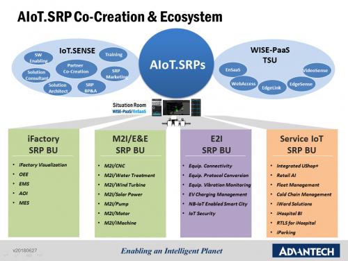 研华共创平台生态,30套物联网行业解决方案即将推出1