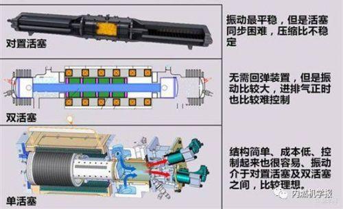自由活塞发动机基本原理及在增程式电动汽车上应用解析2