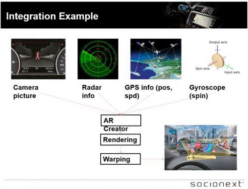 集成人机交互和ADAS系统8