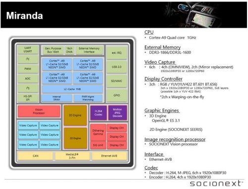 集成人机交互和ADAS系统10