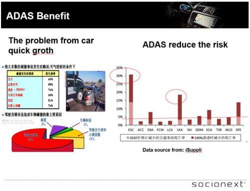 集成人机交互和ADAS系统5