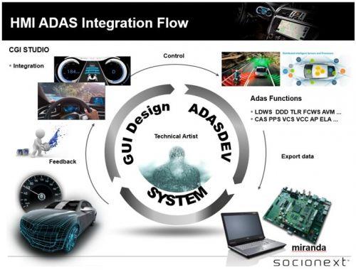 集成人机交互和ADAS系统7