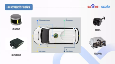 干货 | 自动驾驶汽车硬件系统概述4