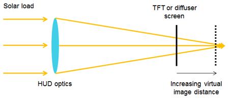 了解和利用增强现实抬头显示的太阳能负载2