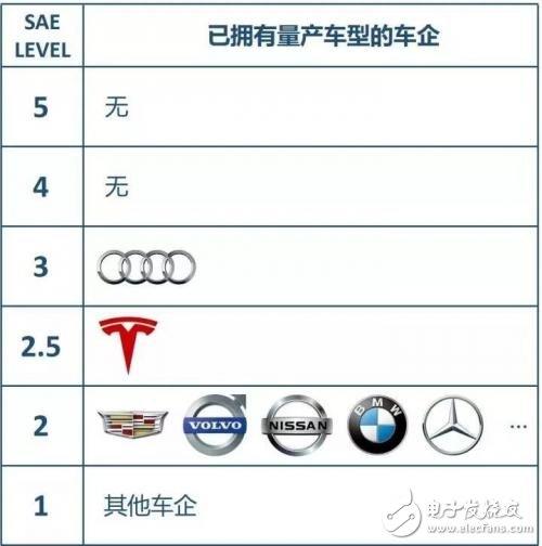 自动驾驶Level 1~ Level 5分析,Level越高对技术的要求也就越高0