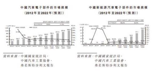 英飞凌最大汽车电子代理商赴港上市,坚守技术分销十多年3