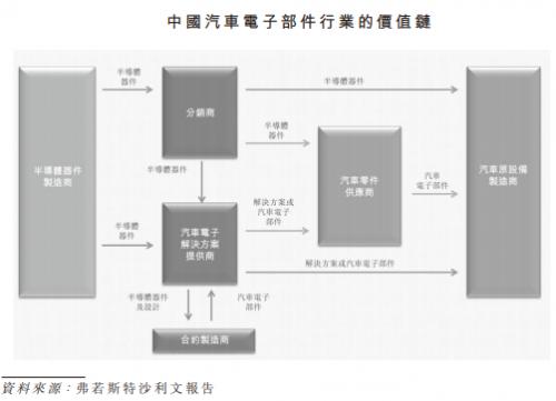 英飞凌最大汽车电子代理商赴港上市,坚守技术分销十多年5