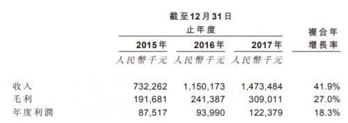 英飞凌最大汽车电子代理商赴港上市,坚守技术分销十多年1