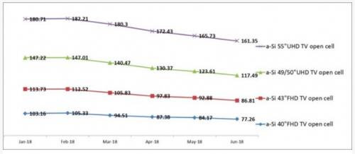 PIDA:中国面板厂正挑起全球面板市场价格战0