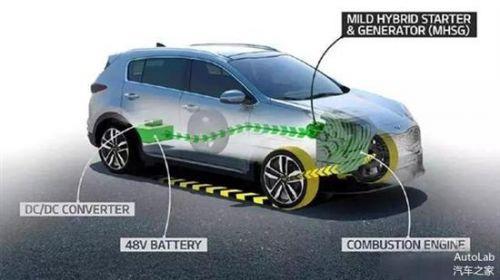 48v轻混车型出现 MHEV会成为市场的主流吗?1