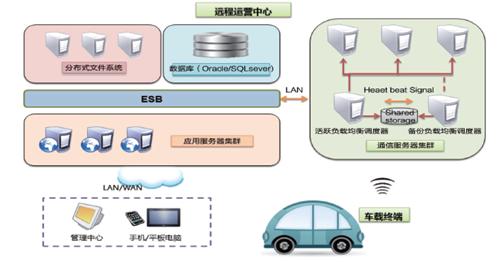 载互联网T-BOX解决方案1