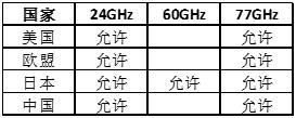 """毫米波雷达:唯一能够""""全天候全天时""""工作的ADAS核心传感器3"""