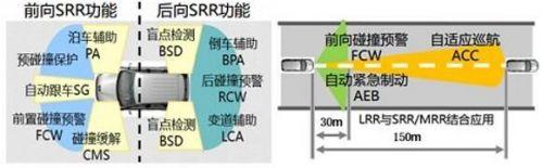 """毫米波雷达:唯一能够""""全天候全天时""""工作的ADAS核心传感器6"""