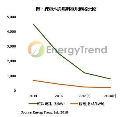 动力电池价格快速下滑 有助EV市场成长0
