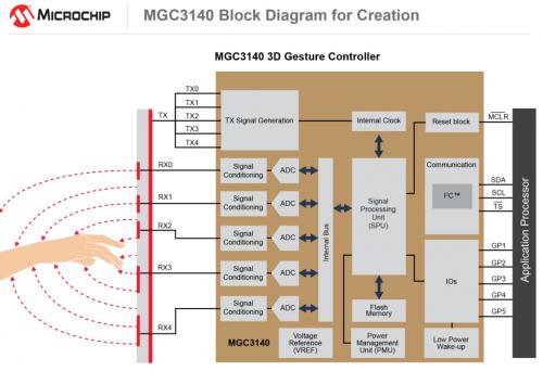 耐用的单芯片解决方案降低汽车3D HMI设计成本0