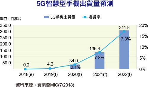 5G智能手机2022年出货量突破3亿0